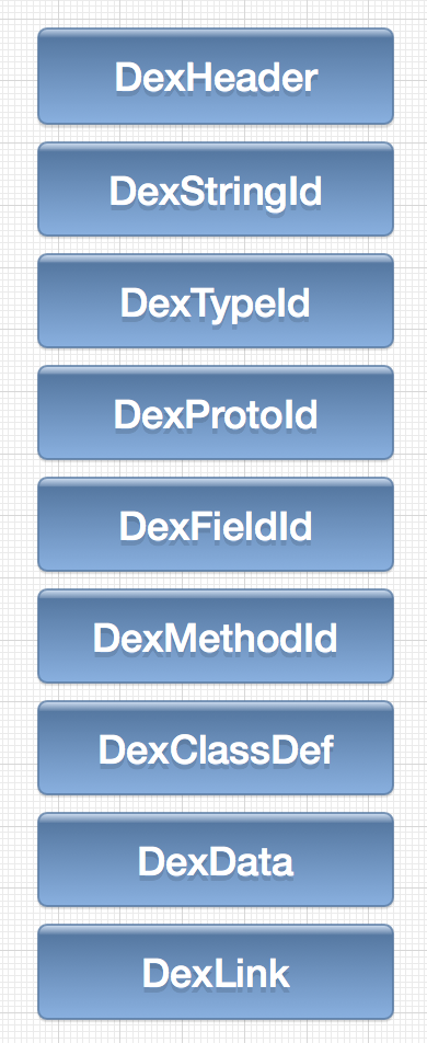 DEX in file system