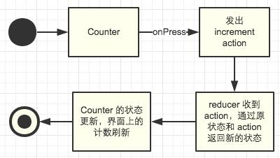 Counter活动图