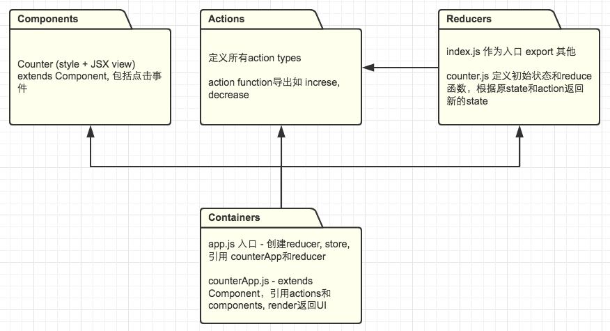Counter物理结构